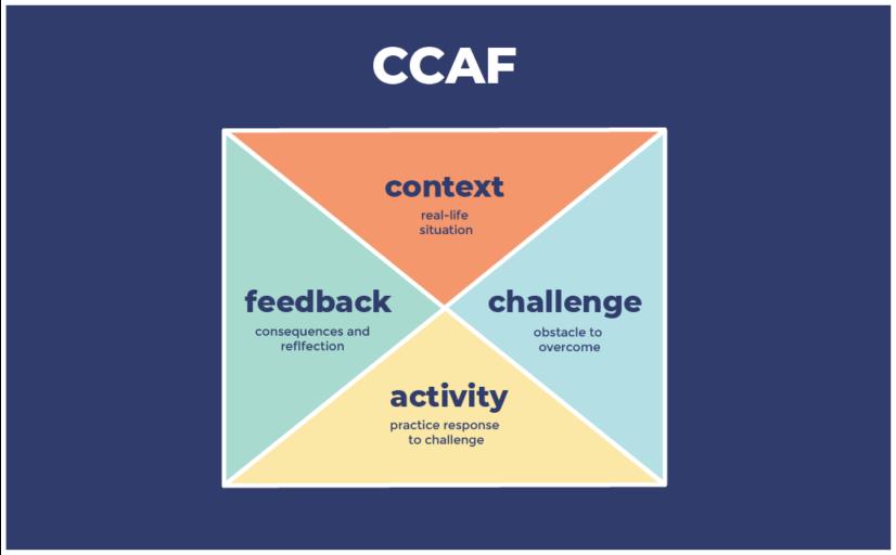 CCAF-model